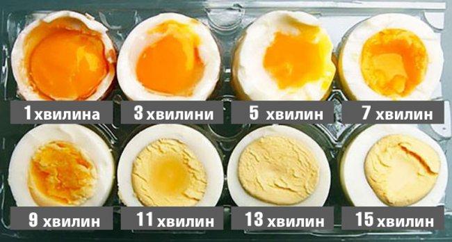 Як ідеально розрахувати час варіння яєць